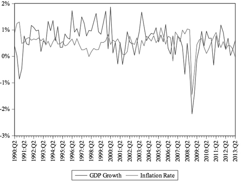 Figure 3: Quarterly GDP Growth Rate and Inflation rate from 1990:Q2 to 2013:Q2 21