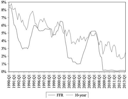 Figure 2: Federal Funds Rate and 10-year Treasury Rate from 1990:Q1 to 2013:Q2