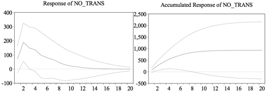 Figure 10: Response of Number of Transactions to a One S.D. Shock in the GDP Residual ±2S.E.