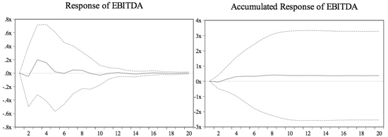 Figure 9: Response of EBITDA to a One S.D. Shock in the 10-year Rate Residual ±2S.E.