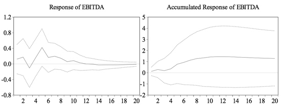 Figure 11: Response of EBITDA to a One S.D. Shock in the GDP Residual ±2S.E.