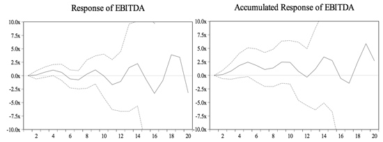 Figure 7: Response of EBITDA to a One S.D. Shock in the FFR Residual ±2S.E.