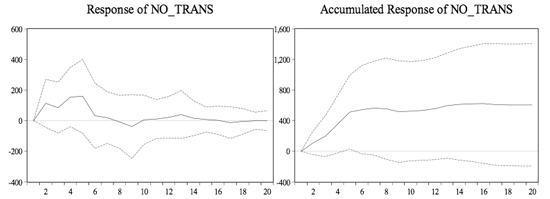 Figure 6: Response of Number of Transactions to a One S.D. Shock in the FFR Residual ±2S.E.