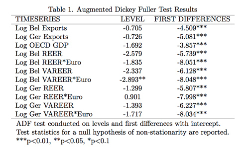 Table 1. Augmented Dickey Fuller Test results