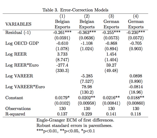 Table 3. Error-Correction Models