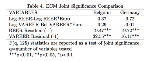 Table 4. ECM Joint Significance Comparison