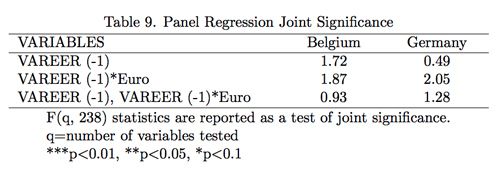 Table 9. Panel Regression Joint Significance