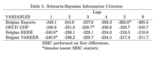 Table 5. Schwartz-Bayesian Information Criterion