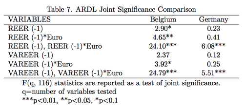 Table 7. ARDL Joint Significance Comparison