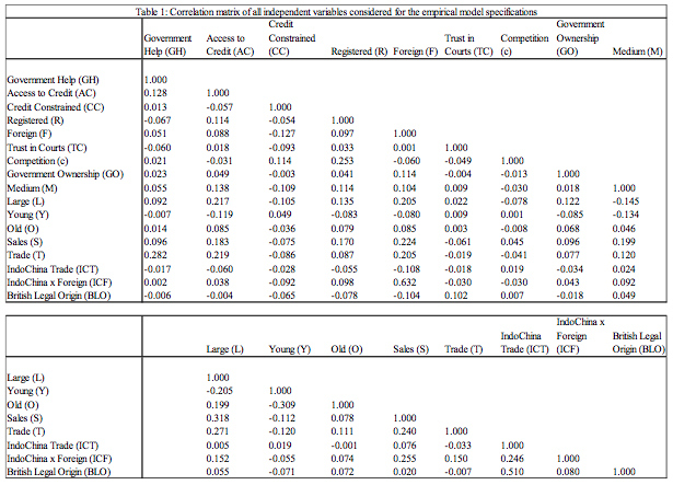 Table 1: Correlation matrix of all independent variables considered for the empirical model specifications