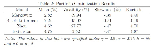 Table 2: Portfolio Optimization Results