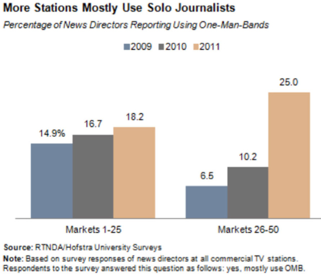 Figure 1. 2013 STATE OF THE NEWS MEDIA, from Pew Research Center