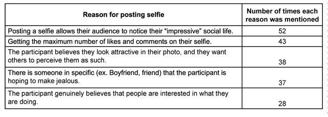Table 1. Reasons mentioned that posting selfies increase narcissism and selfishness