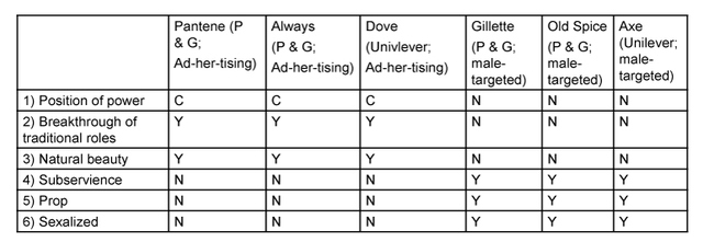 Table 1: Themes of six advertisements from Procter and Gamble (P & G) and Unilever