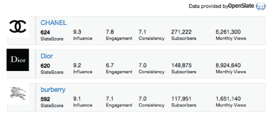 Figure 1. OpenSlate Study on Luxury Fashion Brands and YouTube (SlateScore is out of 10 total points)