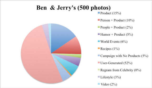 Figure 7. Photo elements featured in Ben & Jerry's Instagram account.
