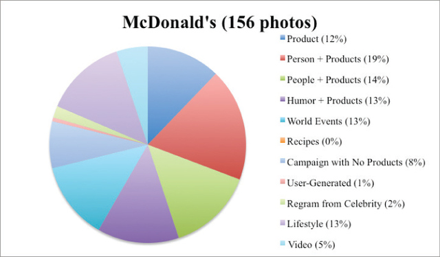 Figure 1. Photo elements featured in McDonald's Instagram account.