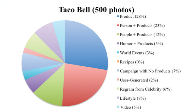 Figure 3. Photo elements featured in Taco Bell's Instagram account.
