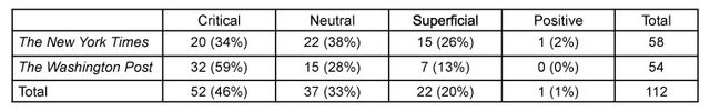 Table 3: Attitude of newspapers in coverage of human rights