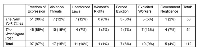 Table 4: Human rights violation coverage by frames