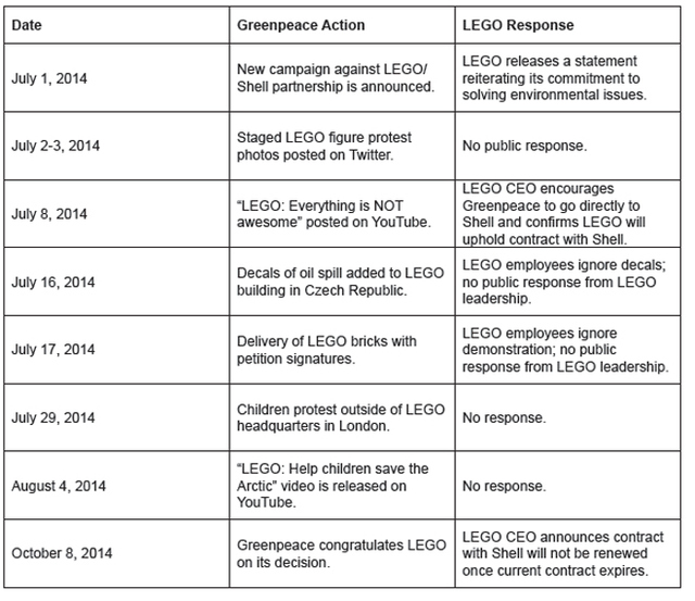 Table 1: LEGO Responses to Greenpeace Campaign Actions