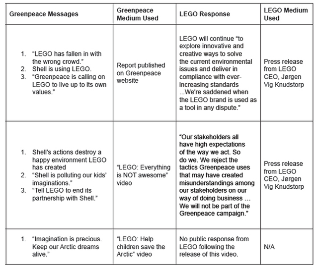 Table 2: LEGO Responses to Key Messages from Greenpeace