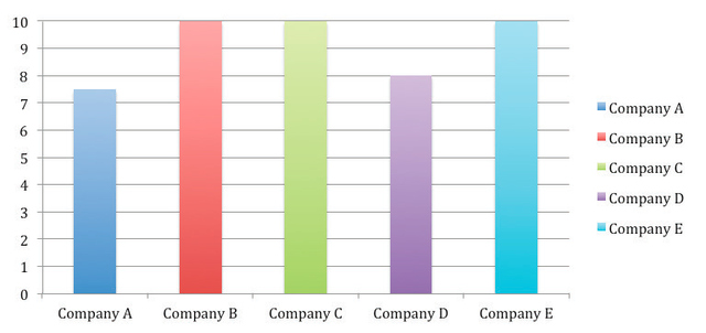 Figure 1. Internal Communications Tooling Ease of Use Rating (0 to 10)