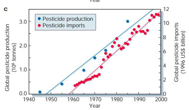 Figure 4: Total global pesticide production and global pesticide imports 1940s-2000 Source: Tillman et al, 2002