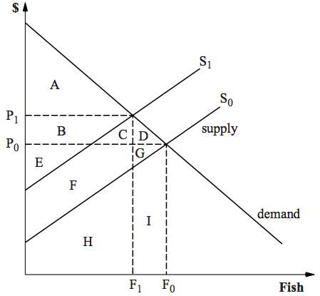 Figure 4 Economic Effects of Decreased Supply (Anderson et al., 2000)