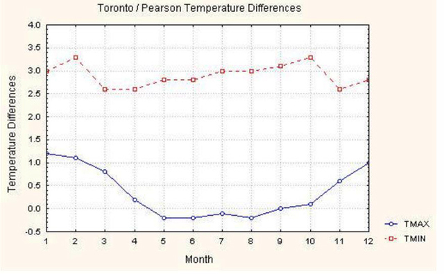 Figure 1 Difference between Toronto (downtown) and Toronto (Pearson airport) (Gough and Rozanov, 2001)