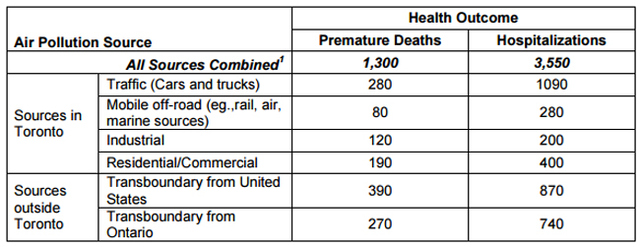 Figure 3 Burden of illness attributable to air pollution from sources inside and outside Toronto (Campbell & Gower, 2014)