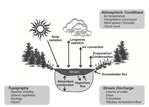 Figure 4. Factors affecting the thermal properties of a river or stream (Olden et al. 2010).