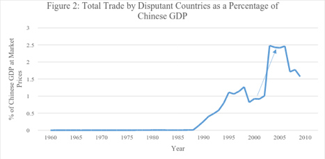 Figure 2: Total Trade by Disputant Countries as a Percentage of Chinese GDP