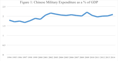 Figure 1: Chinese Military Expenditure as a % of GDP