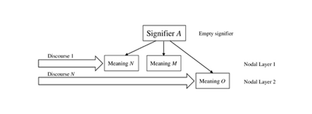 Figure 1: Theoretical Identity Construction and Layered Nodal Meanings