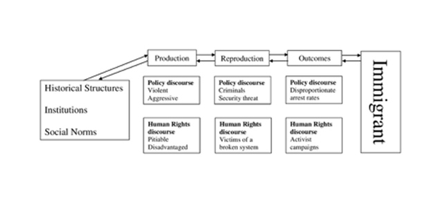Figure 3: Identity (Re)production and Outcomes with Relation to Historical Structures, Institutions, and Social Norms
