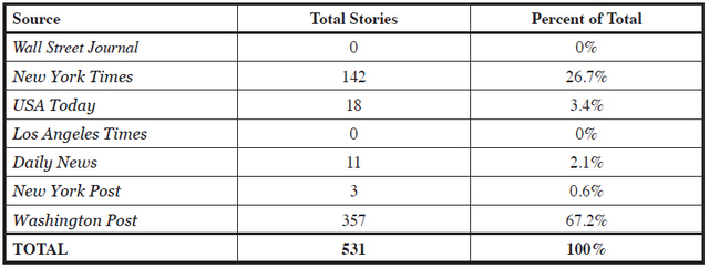 Table 1: Total Stories per Source and Approximate Percent of Total