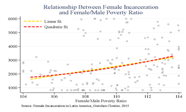Figure B: Relationship Between Female Incarceration and Female/Male Poverty Ratio