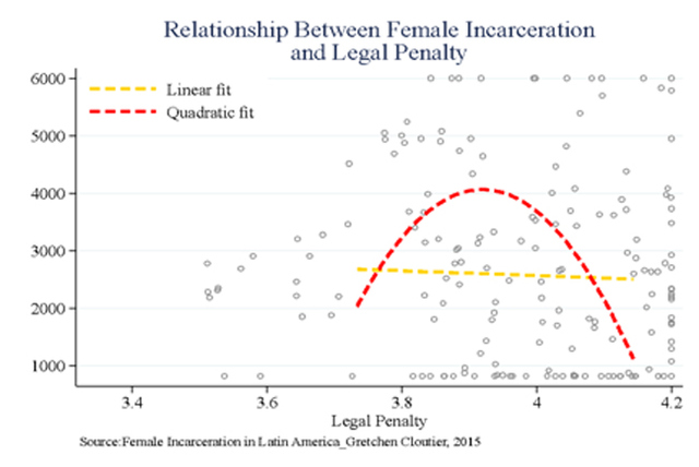 Figure C: Relationship Between Female Incarceration and Legal Penalty