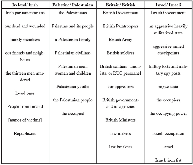 Table 2: Nouns Used by Sinn Féin to describe the Irish, Palestinians, British, and Israelis
