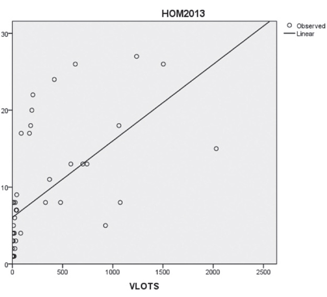 Figure 3. (left) Scatterplot of homicides and vacant lots by ward, illustrating observed and linear cases