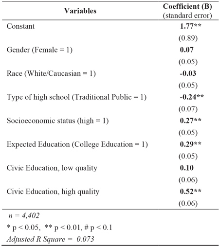 Table 1: Level of Civic Engagement following the 2012 Presidential Election among 18-24 year-old US Citizens with Civic Education Predictors