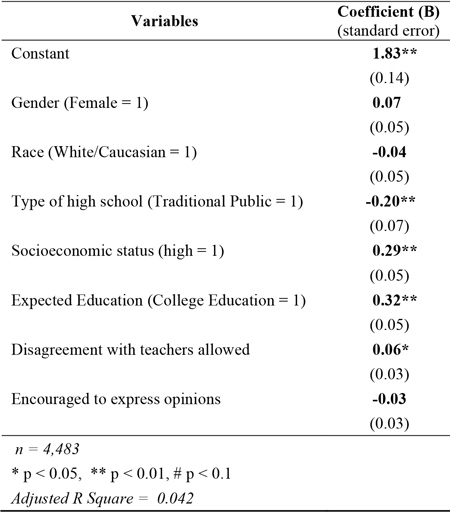 Table 3: Level of Civic Engagement following the 2012 Presidential Election among 18-24 year-old US Citizens with Classroom Climate Predictors