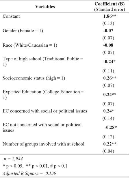 Table 2: Level of Civic Engagement following the 2012 Presidential Election among 18-24 year-old US Citizens with Extracurricular Involvement Predictors