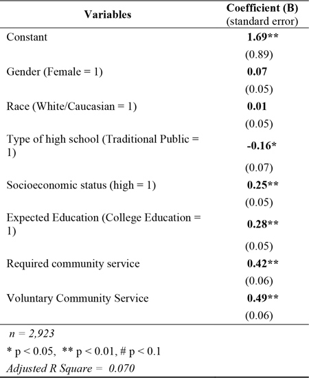 Table 4: Level of Civic Engagement following the 2012 Presidential Election among 18-24 year-old US Citizens with Community Service Predictors