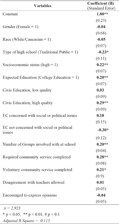 Table 5: Level of Civic Engagement following the 2012 Presidential Election among 18-24 year-old US Citizens with all included Predictors