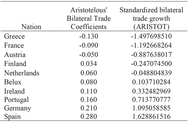 Table 2. Nations sorted by bilateral trade growth from lowest to highest. Bilateral trade coefficients from Aristotelous' gravity model results (2006). ARISTOT variable synthesized using standard statistical techniques to standardize coefficients from Aristotelous' model.