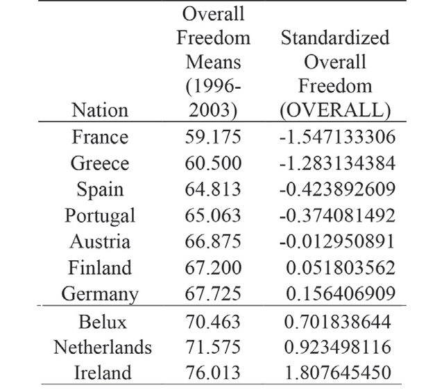 Table 3. Nations sorted by overall economic freedom including mean of their overall scores from the Heritage index synthesized using yearly pooled data from 1996-2003 as well as OVERALL – the variable representing the standardized form of the mean overall scores.
