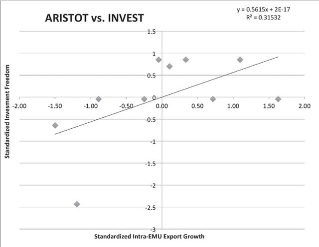 Figure 2. Regression of Standardized Investment Freedom (INVEST) on the x-axis against Standardized Intra-EMU Export Growth (ARISTOT) on the y-axis. R2 value of 0.31532 suggests presence of moderate positive correlation.