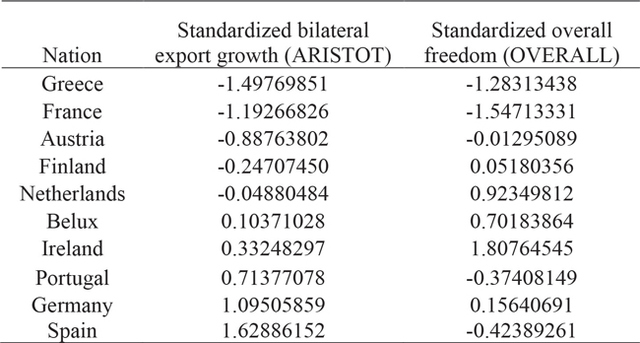 Table 4. Nations sorted by standardized bilateral export growth – ARISTOT – with corresponding standardized overall freedom – OVERALL.